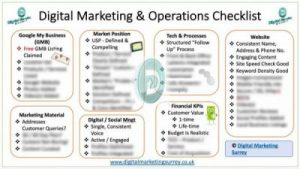 Digital Marketing & Operations 7 Point Checklist